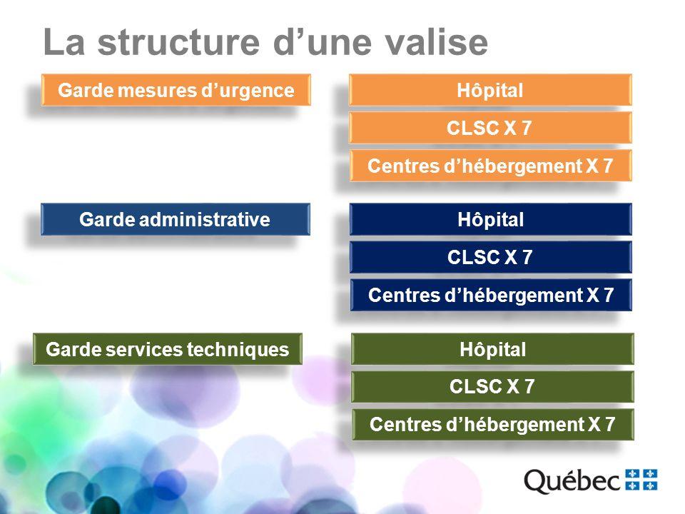La structure dune valise Garde mesures durgence Garde administrative Garde services techniques Hôpital CLSC X 7 Centres dhébergement X 7 Hôpital CLSC