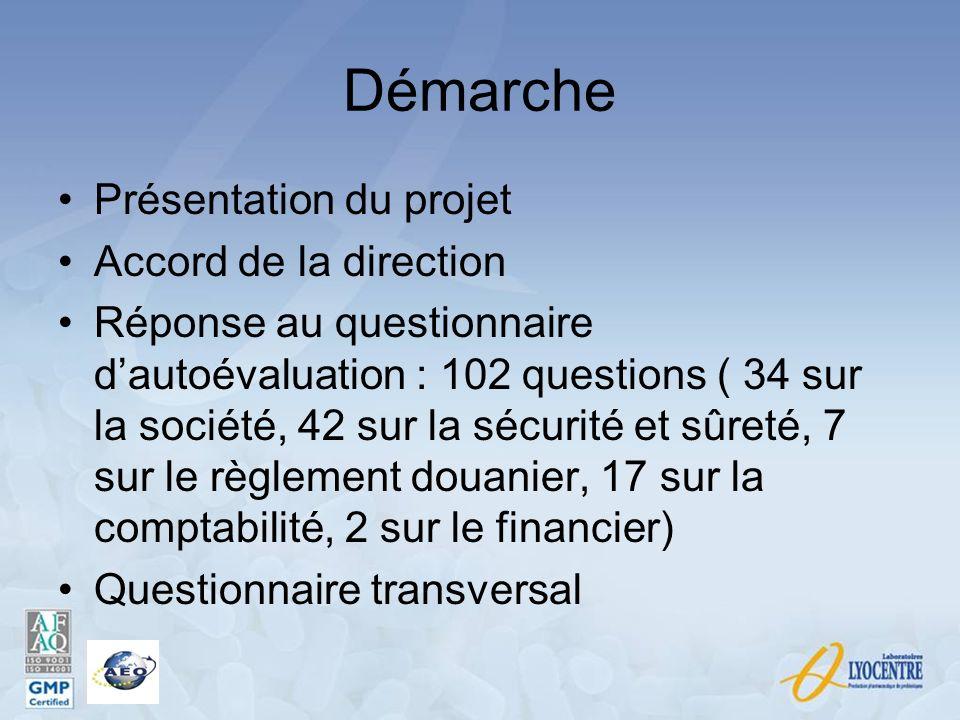 Démarche Présentation du projet Accord de la direction Réponse au questionnaire dautoévaluation : 102 questions ( 34 sur la société, 42 sur la sécurit