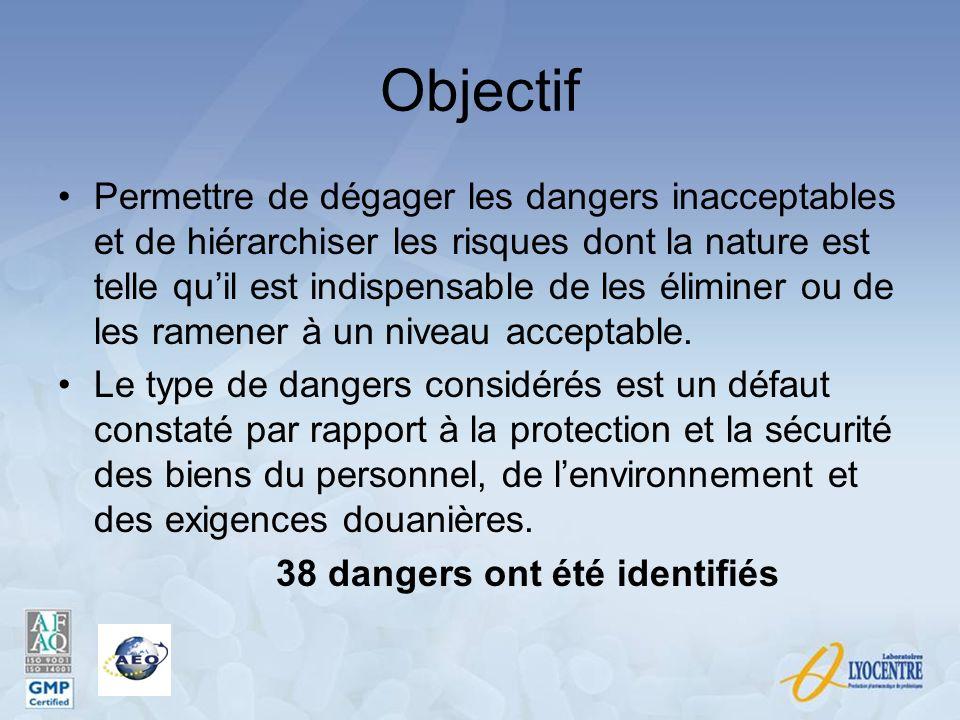 Objectif Permettre de dégager les dangers inacceptables et de hiérarchiser les risques dont la nature est telle quil est indispensable de les éliminer