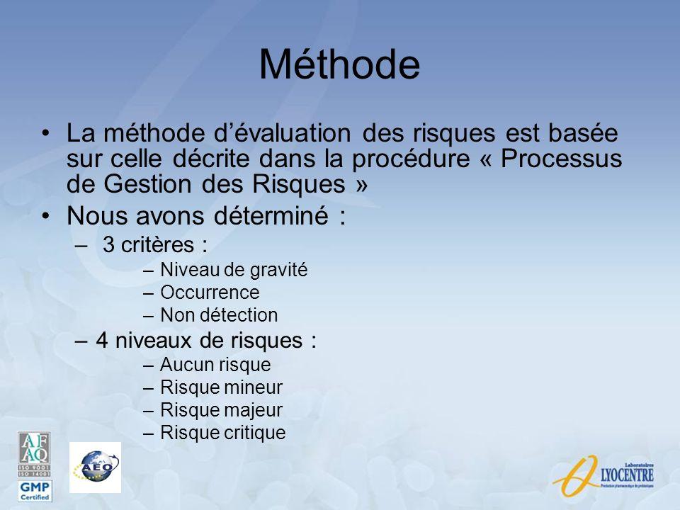 Méthode La méthode dévaluation des risques est basée sur celle décrite dans la procédure « Processus de Gestion des Risques » Nous avons déterminé : –