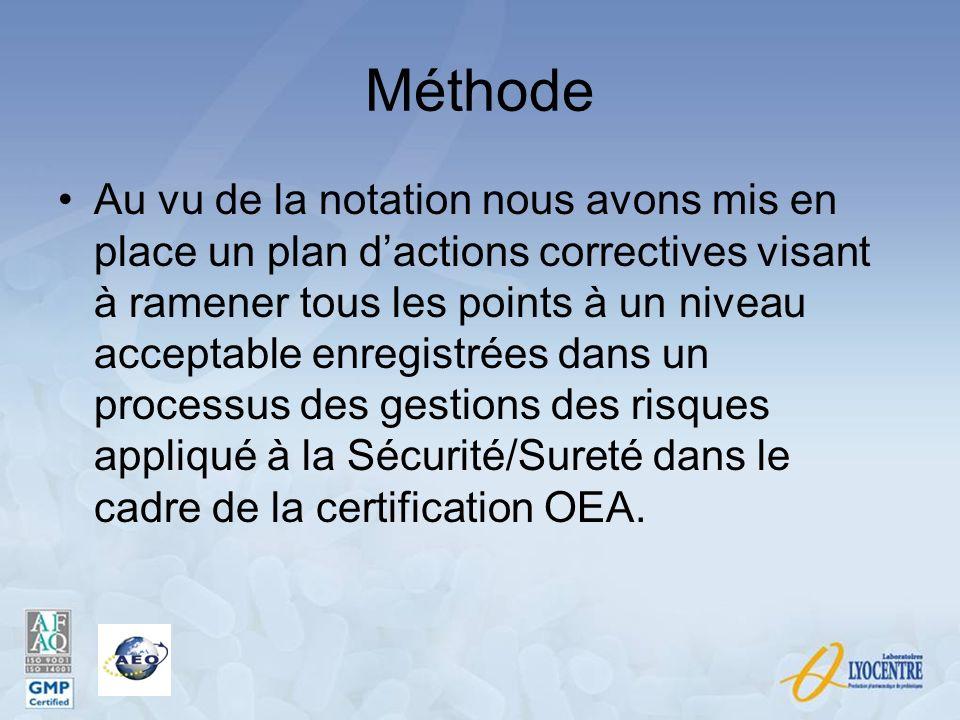 Méthode Au vu de la notation nous avons mis en place un plan dactions correctives visant à ramener tous les points à un niveau acceptable enregistrées