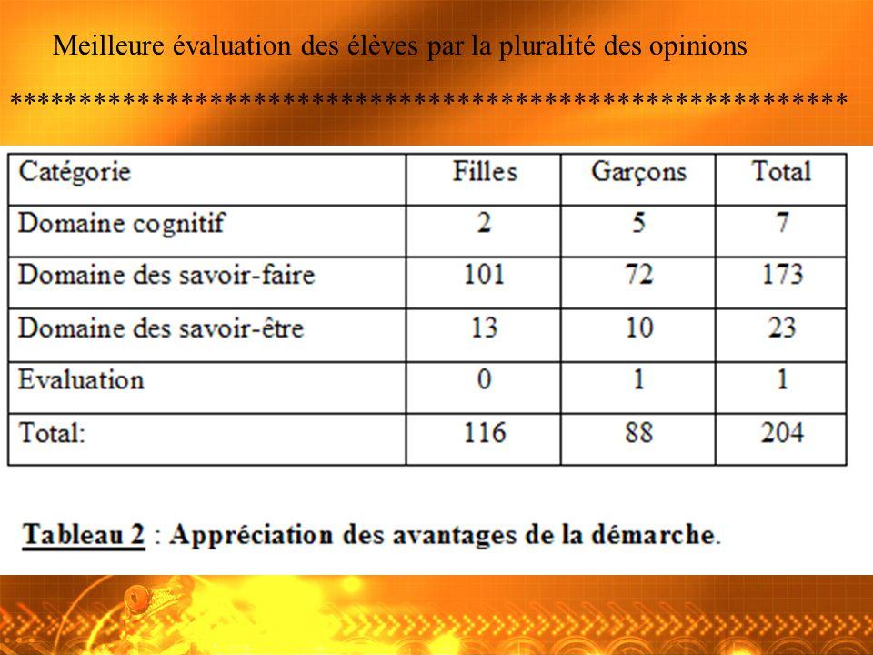 Meilleure évaluation des élèves par la pluralité des opinions **********************************************************