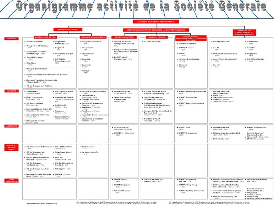 PRESENTATION DES ACTIVITES La Société Générale en quelques chiffres La banque de détail « la banque universelle » Les services financiers 19 millions de clients 2861 agences en France 1741 agences à létranger