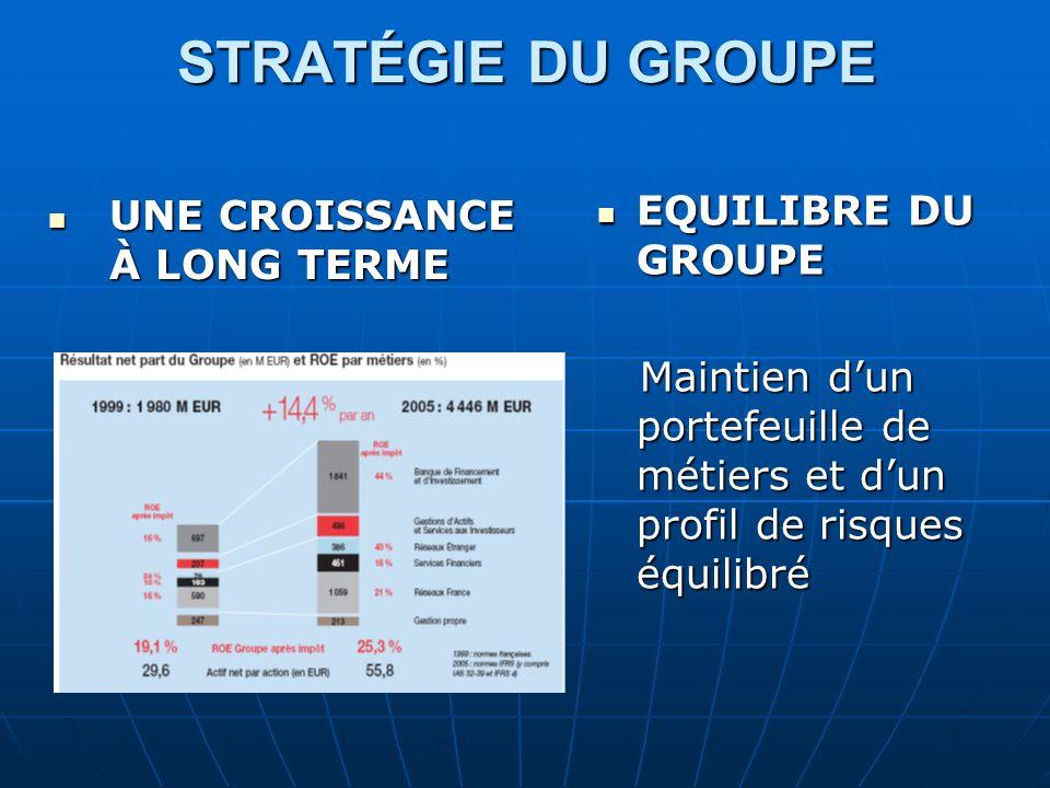 STRATÉGIE DU GROUPE STRATÉGIE DU GROUPE EFFICACITÉ PROFESSIONNELLE (1) EFFICACITÉ PROFESSIONNELLE (1) la stratégie du « stand alone » :la stratégie du « stand alone » : Idée : investir dans des régions où le marché bancaire est encore peu développé mais promis à une forte croissanceIdée : investir dans des régions où le marché bancaire est encore peu développé mais promis à une forte croissance acquisitions ciblées acquisitions ciblées la maîtrise des frais généraux la maîtrise des frais généraux Exemple:1,5 milliard d euros en rachetant la banque croate Banka Spiltska et 20 % de Rosbank en RussieExemple:1,5 milliard d euros en rachetant la banque croate Banka Spiltska et 20 % de Rosbank en Russie
