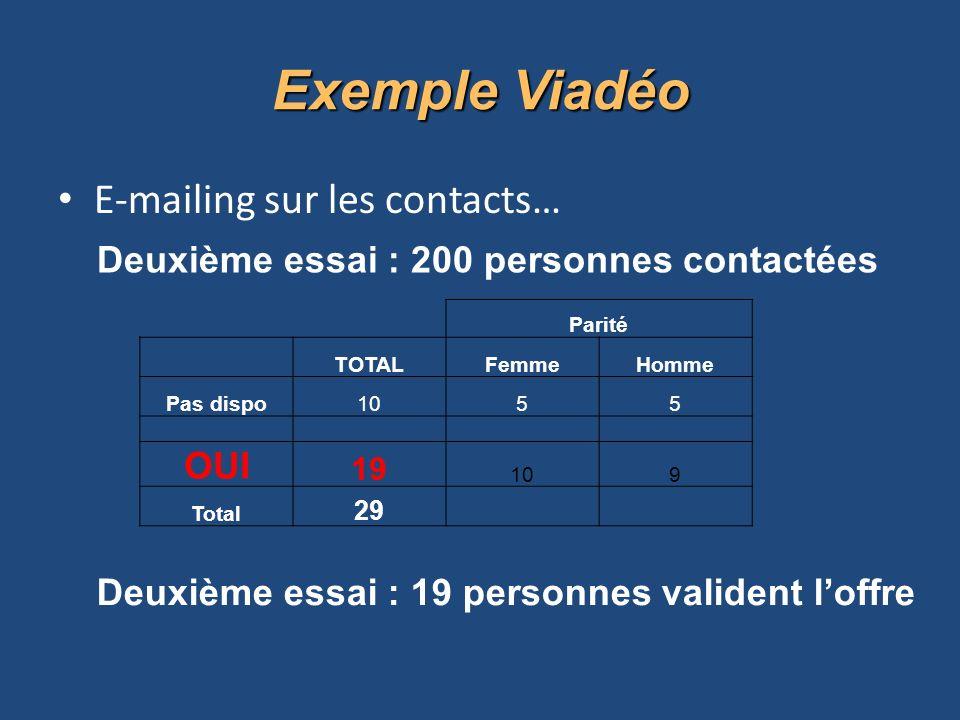 E-mailing sur les contacts… Deuxième essai : 200 personnes contactées Parité TOTALFemmeHomme Pas dispo1055 OUI 19 109 Total 29 Deuxième essai : 19 personnes valident loffre Exemple Viadéo