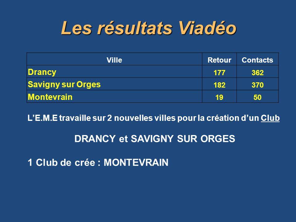 VilleRetourContacts Drancy 177362 Savigny sur Orges 182 370 Montevrain 1950 LE.M.E travaille sur 2 nouvelles villes pour la création dun Club DRANCY et SAVIGNY SUR ORGES 1 Club de crée : MONTEVRAIN Les résultats Viadéo