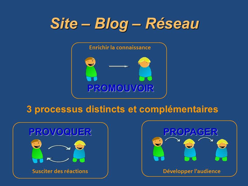 Site – Blog – Réseau Enrichir la connaissance PROMOUVOIR PROMOUVOIR 3 processus distincts et complémentaires PROVOQUERPROPAGER PROVOQUER PROPAGER Susciter des réactions Développer laudience