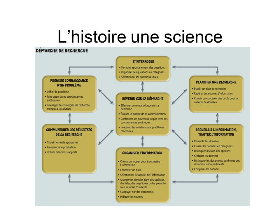 Lhistoire une science
