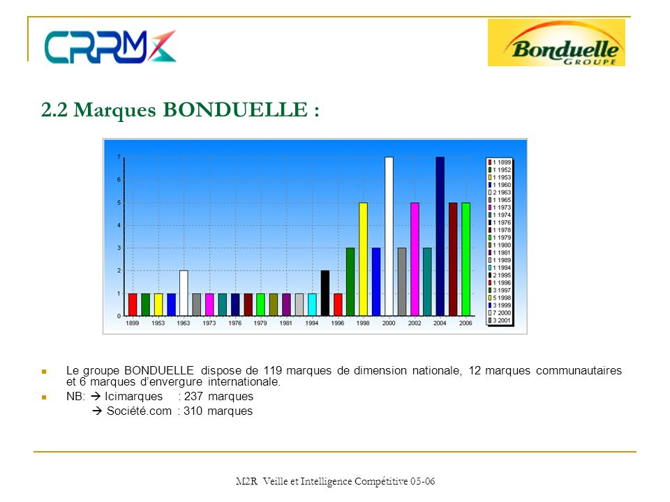 M2R Veille et Intelligence Compétitive 05-06 2.2 Marques BONDUELLE : Le groupe BONDUELLE dispose de 119 marques de dimension nationale, 12 marques com
