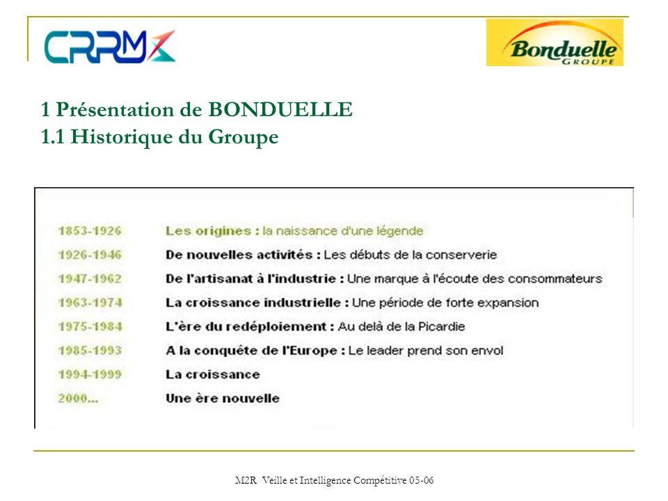 M2R Veille et Intelligence Compétitive 05-06 1.2 Le Groupe BONDUELLE Siège social implanté à Lille 150 ans dexistence Présent dans plus de 80 pays 5200 salariés CA: 1.25 milliards Leader Européen