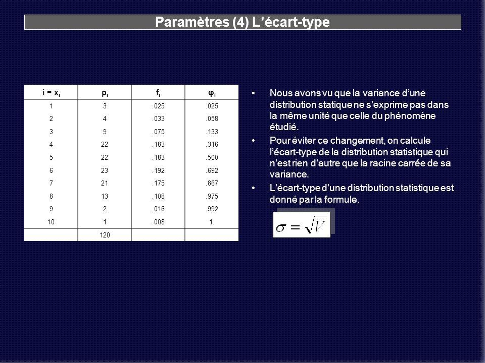 Paramètres (4) Lécart-type i = x i pipi fifi φiφi 13.025 24.033.058 39.075.133 422.183.316 522.183.500 623.192.692 721.175.867 813.108.975 92.016.992