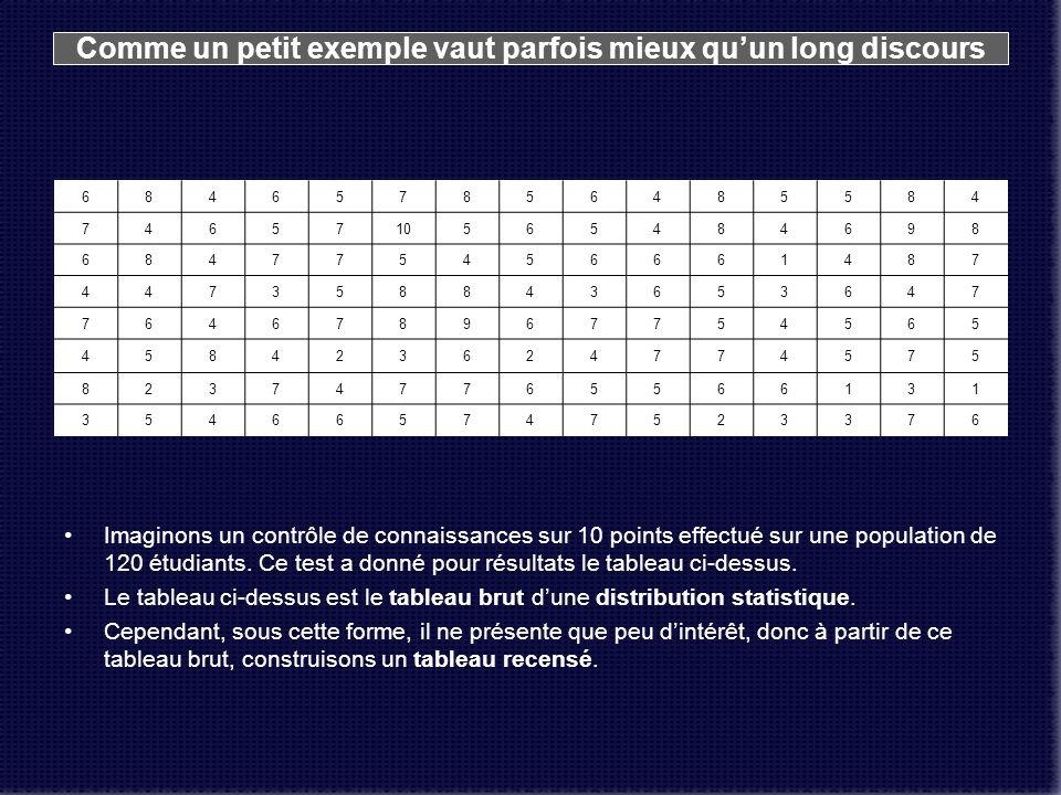 La première colonne reprend dans lordre les modalités x, cest-à-dire les différentes notes de léchelle des notations.