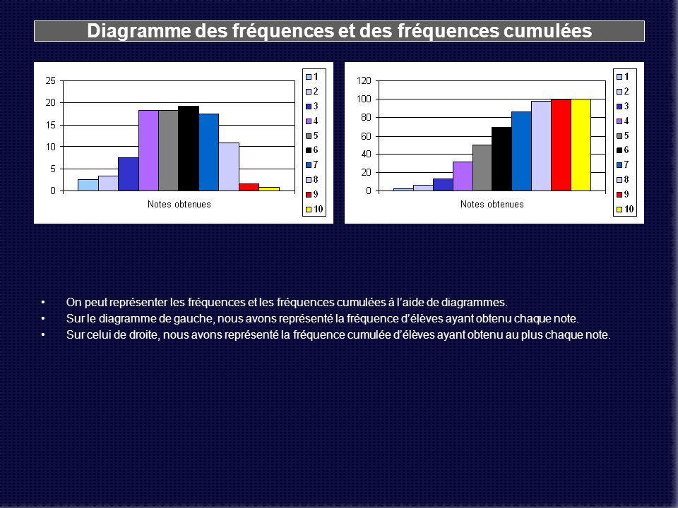 Diagramme des fréquences et des fréquences cumulées On peut représenter les fréquences et les fréquences cumulées à laide de diagrammes. Sur le diagra
