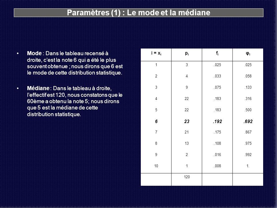 Paramètres (1) : Le mode et la médiane Mode : Dans le tableau recensé à droite, cest la note 6 qui a été le plus souvent obtenue ; nous dirons que 6 e