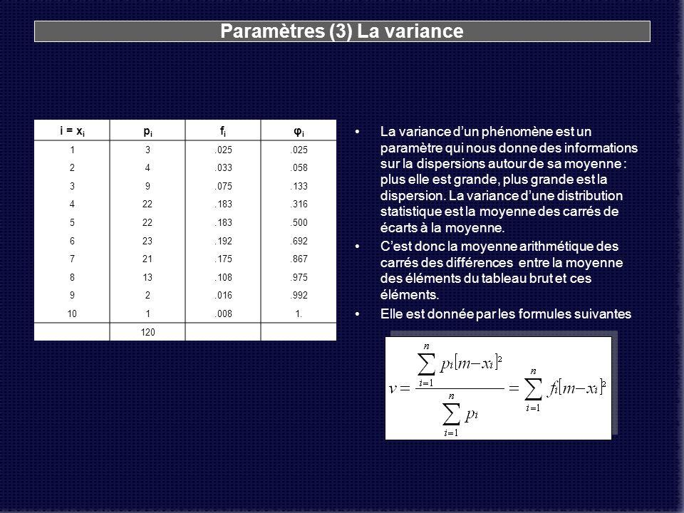 Paramètres (3) La variance i = x i pipi fifi φiφi 13.025 24.033.058 39.075.133 422.183.316 522.183.500 623.192.692 721.175.867 813.108.975 92.016.992