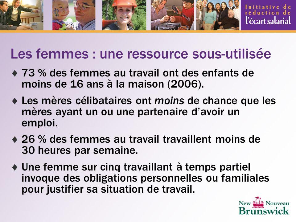 Les femmes : une ressource sous-utilisée 73 % des femmes au travail ont des enfants de moins de 16 ans à la maison (2006).