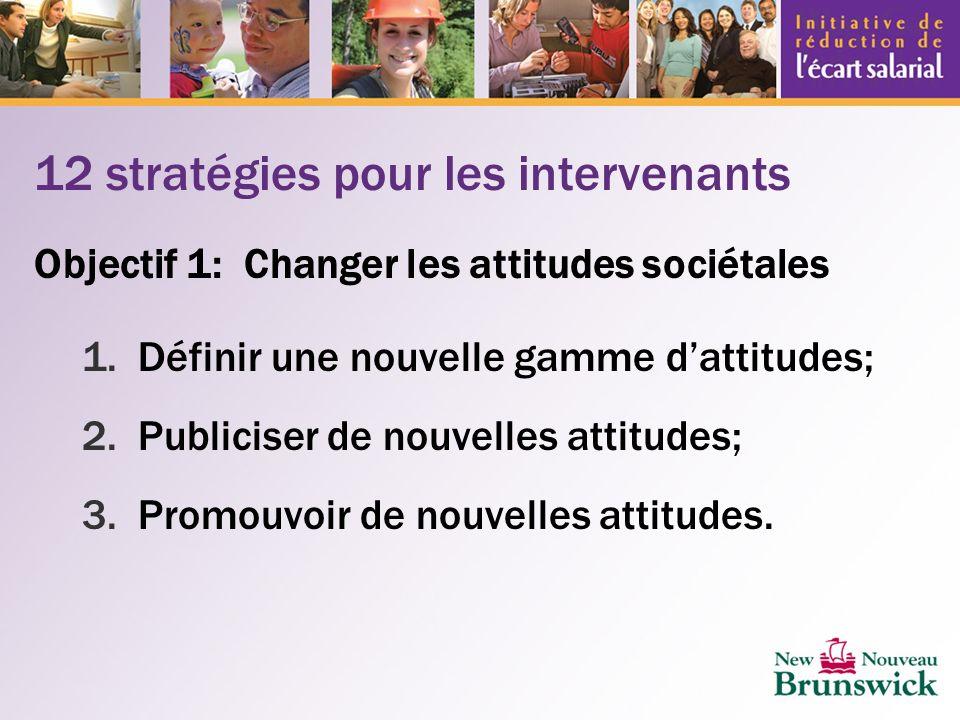 12 stratégies pour les intervenants Objectif 1: Changer les attitudes sociétales 1.Définir une nouvelle gamme dattitudes; 2.Publiciser de nouvelles attitudes; 3.Promouvoir de nouvelles attitudes.