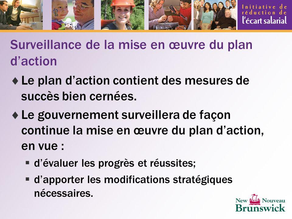 Surveillance de la mise en œuvre du plan daction Le plan daction contient des mesures de succès bien cernées.