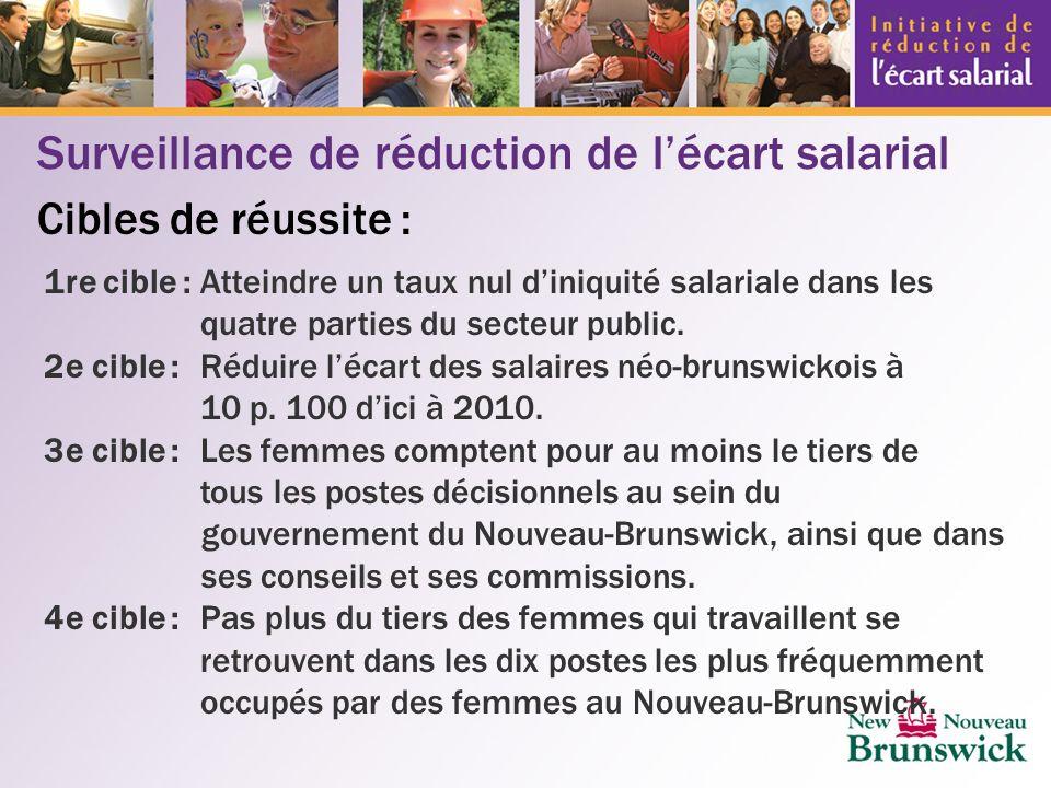 Surveillance de réduction de lécart salarial Cibles de réussite : 1re cible :Atteindre un taux nul diniquité salariale dans les quatre parties du secteur public.