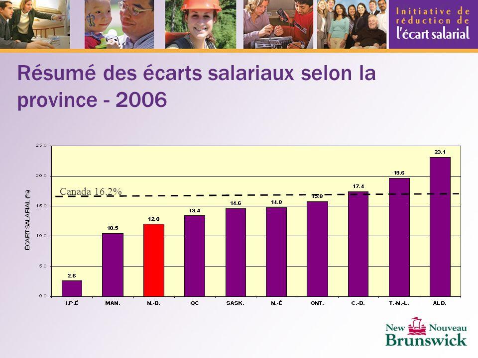 Résumé des écarts salariaux selon la province - 2006 Canada 16.2%