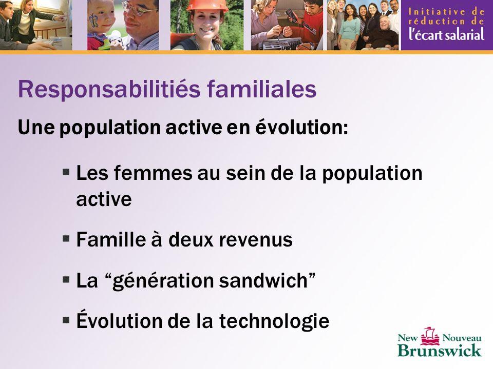 Responsabilitiés familiales Une population active en évolution: Les femmes au sein de la population active Famille à deux revenus La génération sandwich Évolution de la technologie