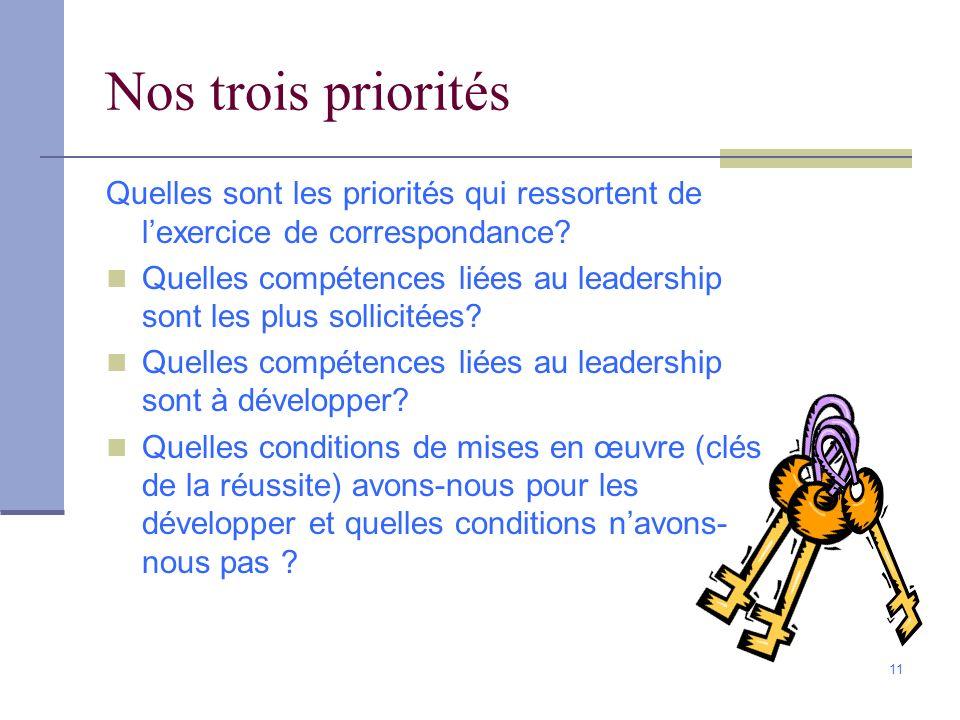 11 Nos trois priorités Quelles sont les priorités qui ressortent de lexercice de correspondance? Quelles compétences liées au leadership sont les plus