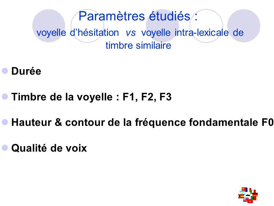 Durée Timbre de la voyelle : F1, F2, F3 Hauteur & contour de la fréquence fondamentale F0 Qualité de voix Paramètres étudiés : voyelle dhésitation vs