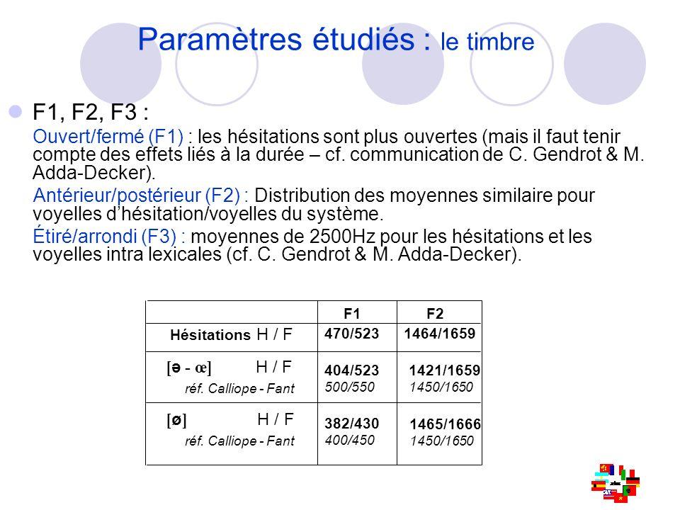 Paramètres étudiés : le timbre Hésitations H / F [ ə - œ] H / F réf. Calliope - Fant [ ø ] H / F réf. Calliope - Fant F1F2 470/5231464/1659 404/523 50