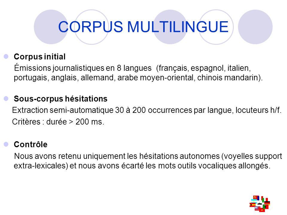 Analyse acoustique (1) Analyse acoustique Distribution des voyelles support dans un espace F1/F2 Dispersion inter-langues > dispersion intra-langues.