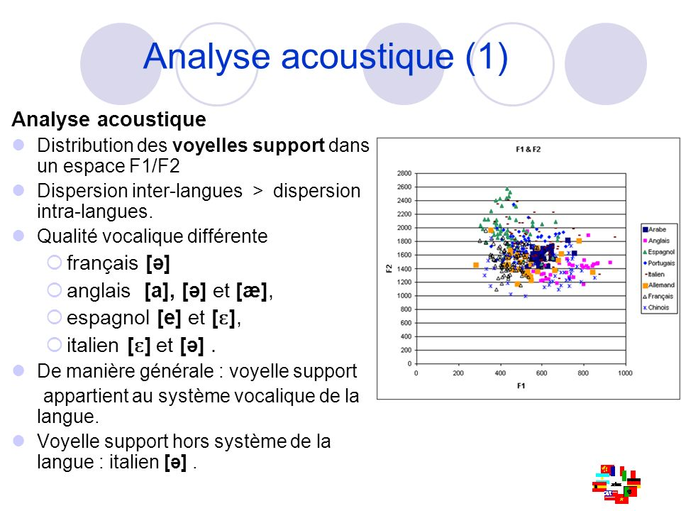 Analyse acoustique (1) Analyse acoustique Distribution des voyelles support dans un espace F1/F2 Dispersion inter-langues > dispersion intra-langues.