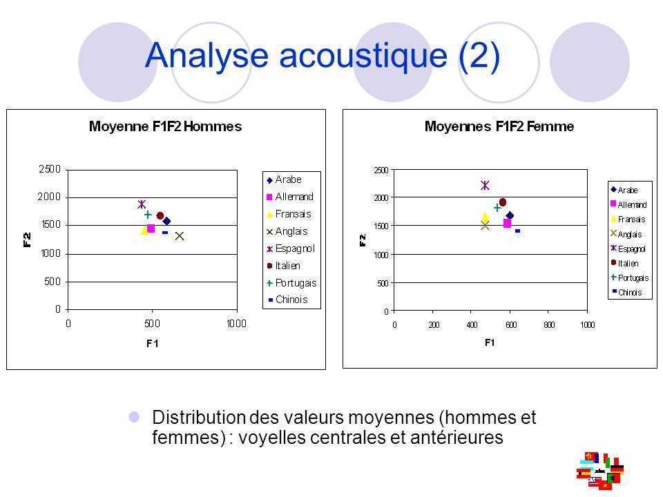 Distribution des valeurs moyennes (hommes et femmes) : voyelles centrales et antérieures Analyse acoustique (2)