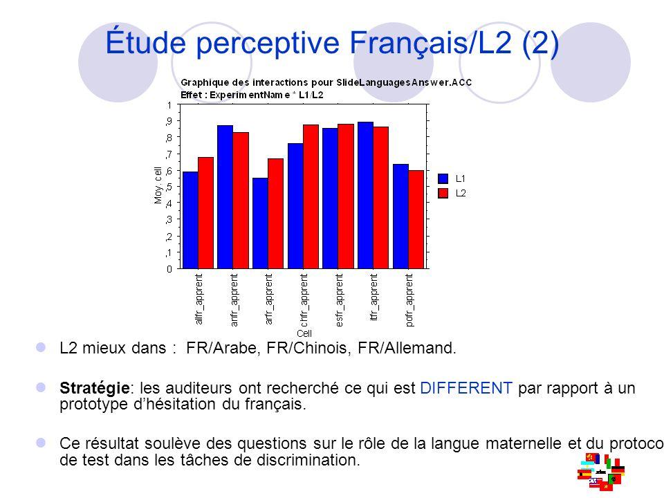 Etude perceptive Français/L2 (3) Effet L1 vs L2 : ANOVA deux facteurs (« langue de test » et « langue maternelle », i.e.