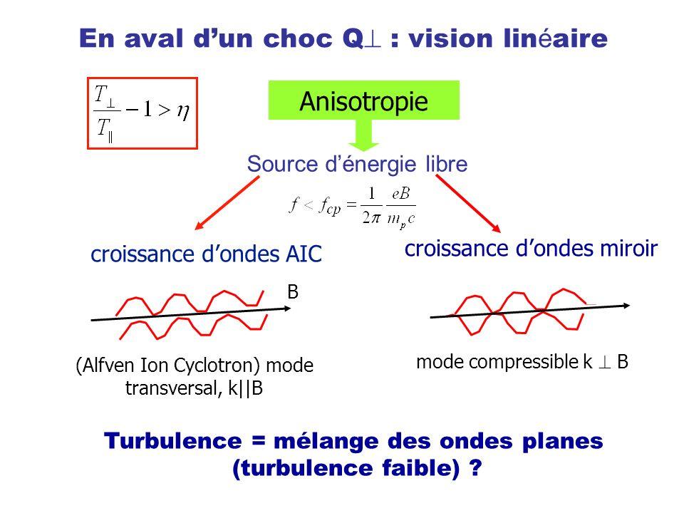 Anisotropie Source dénergie libre En aval dun choc Q : vision lin é aire croissance dondes AIC (Alfven Ion Cyclotron) mode transversal, k||B croissanc