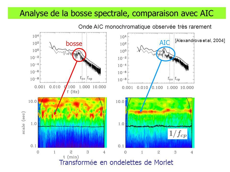 Analyse de la bosse spectrale, comparaison avec AIC Transform é e en ondelettes de Morlet AIC bosse [Alexandrova et al, 2004] Onde AIC monochromatique observée très rarement d é composition temps/ é chelle