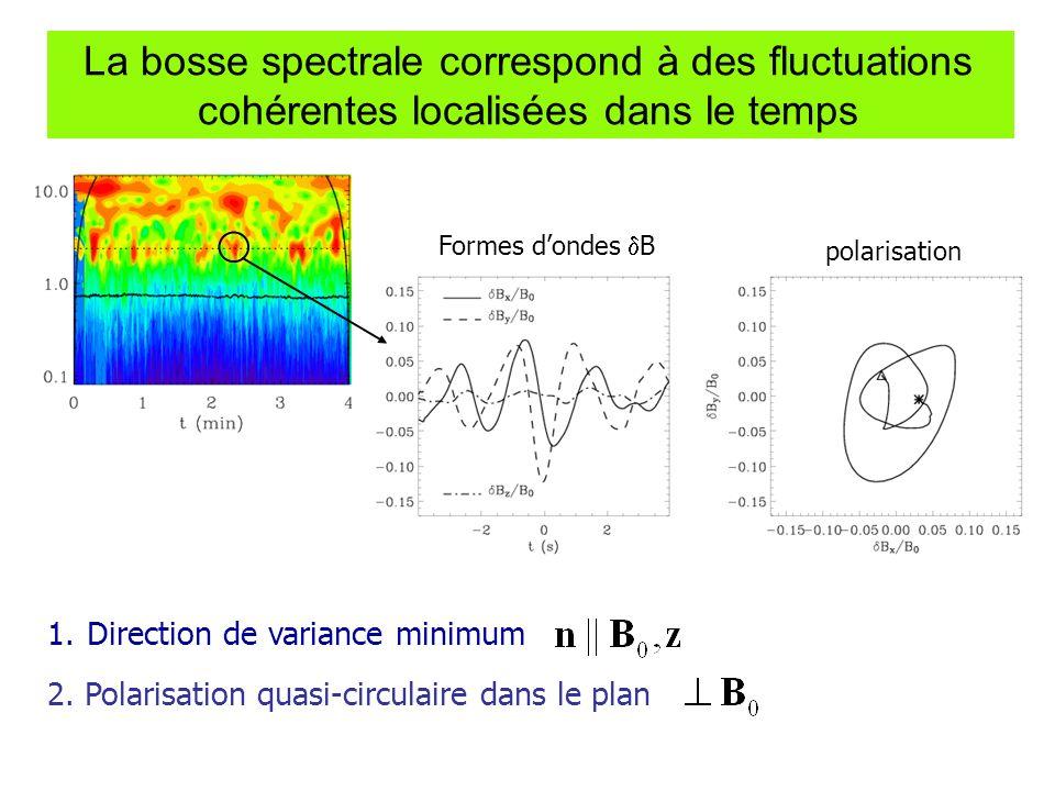 La bosse spectrale correspond à des fluctuations cohérentes localisées dans le temps 1.Direction de variance minimum 2. Polarisation quasi-circulaire