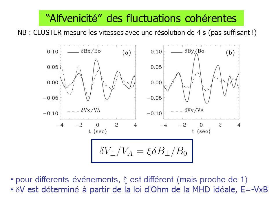 Alfvenicit é des fluctuations coh é rentes NB : CLUSTER mesure les vitesses avec une r é solution de 4 s (pas suffisant !) pour differents événements, est différent (mais proche de 1) V est d é termin é à partir de la loi d Ohm de la MHD id é ale, E=-VxB