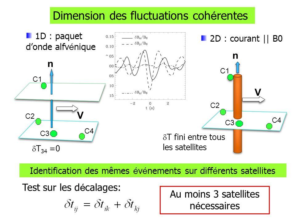 C1 C2 C3 C4 n V T fini entre tous les satellites Dimension des fluctuations coh é rentes 2D : courant || B0 C1 C2 C3 C4 n V T 34 =0 Identification des