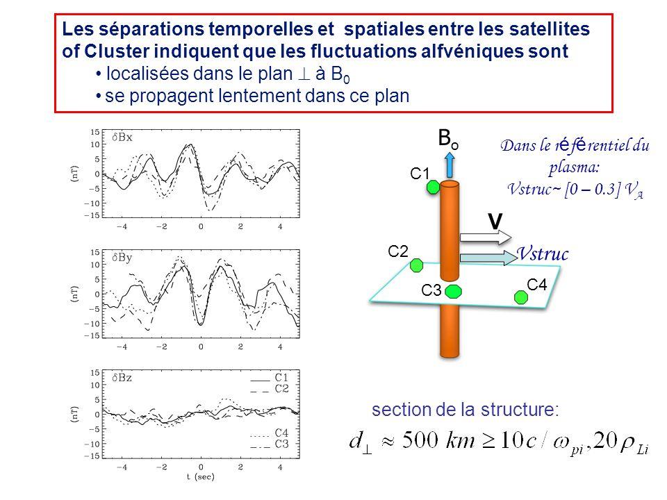 C1 C2 C3 C4 V Vstruc BoBo Dans le r é f é rentiel du plasma: Vstruc~ [0 – 0.3] V A section de la structure: Les séparations temporelles et spatiales e