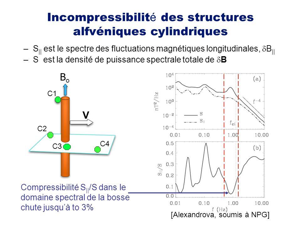 Incompressibilit é des structures alfvéniques cylindriques C1 C2 C3 C4 V BoBo Compressibilité S || /S dans le domaine spectral de la bosse chute jusqu
