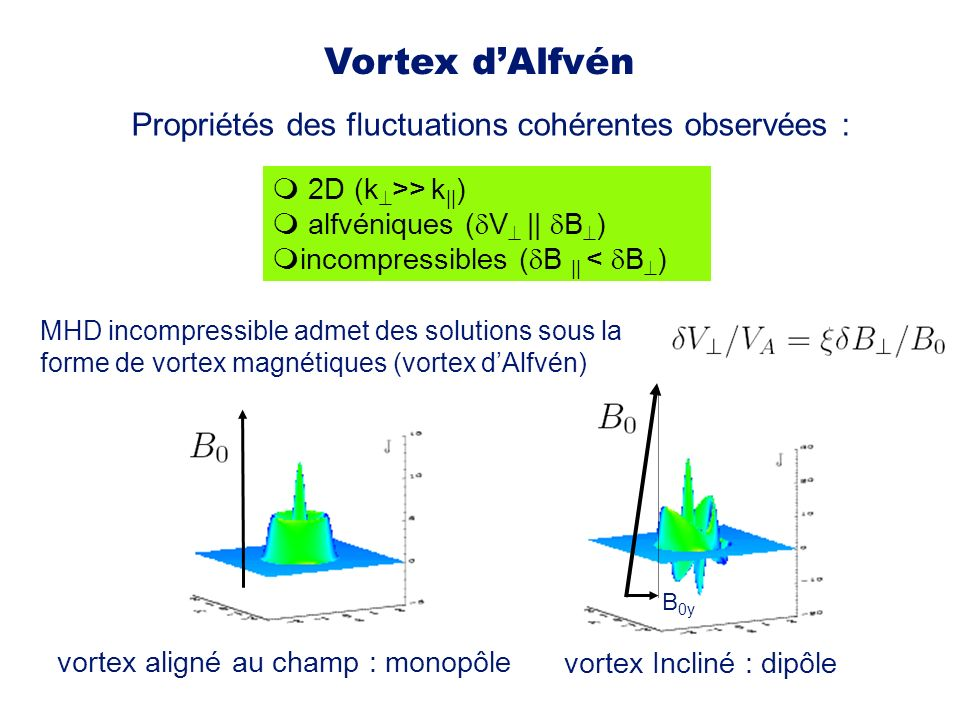 2D (k >> k || ) alfvéniques ( V || B ) incompressibles ( B || < B ) MHD incompressible admet des solutions sous la forme de vortex magnétiques (vortex dAlfvén) Propriétés des fluctuations cohérentes observées : vortex aligné au champ : monopôle vortex Incliné : dipôle B 0y Vortex dAlfvén