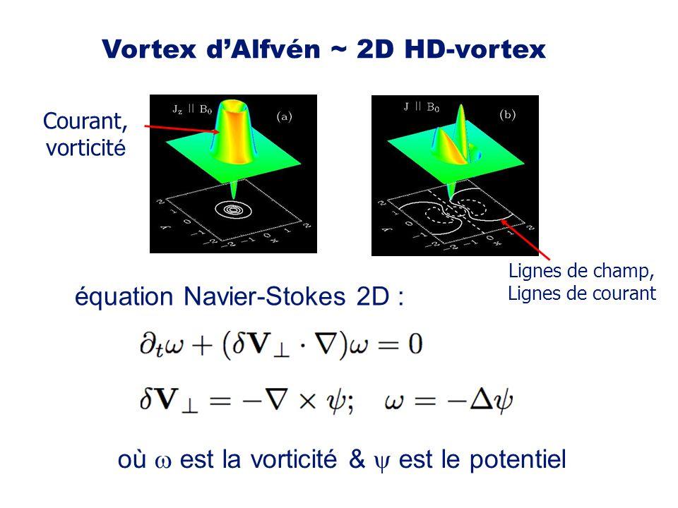 Vortex dAlfvén ~ 2D HD-vortex équation Navier-Stokes 2D : Lignes de champ, Lignes de courant Courant, vorticit é où est la vorticité & est le potentie