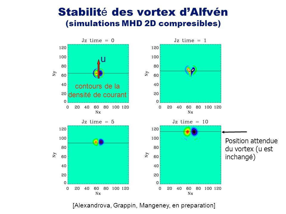 Position attendue du vortex (u est inchang é ) contours de la densité de courant u Stabilit é des vortex dAlfvén (simulations MHD 2D compresibles) [Al