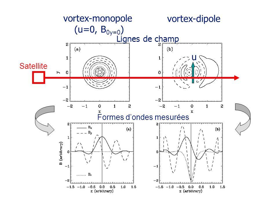Formes dondes mesurées vortex-monopole (u=0, B 0y=0 ) vortex-dipole Lignes de champ u Satellite