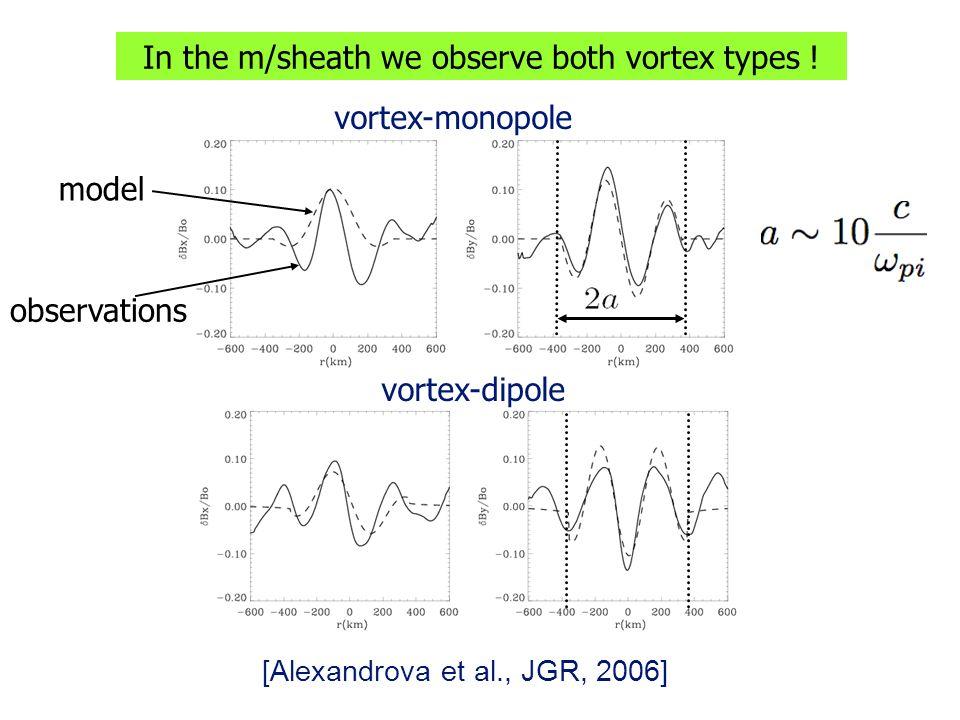 vortex-monopole vortex-dipole [Alexandrova et al., JGR, 2006] observations model In the m/sheath we observe both vortex types !