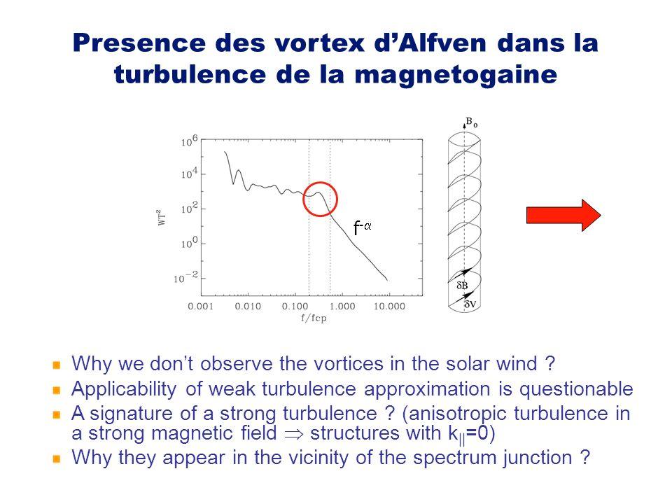 Presence des vortex dAlfven dans la turbulence de la magnetogaine Why we dont observe the vortices in the solar wind ? Applicability of weak turbulenc