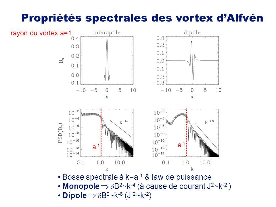 a -1 Bosse spectrale à k=a -1 & law de puissance Monopole B 2 ~k -4 (à cause de courant J 2 ~k -2 ) Dipole B 2 ~k -6 (J 2 ~k -2 ) rayon du vortex a=1 Propriétés spectrales des vortex dAlfvén