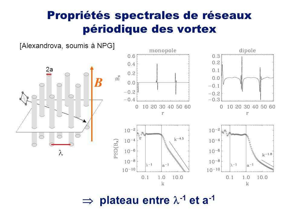 Propriétés spectrales de réseaux périodique des vortex plateau entre -1 et a -1 B 2a [Alexandrova, soumis à NPG]