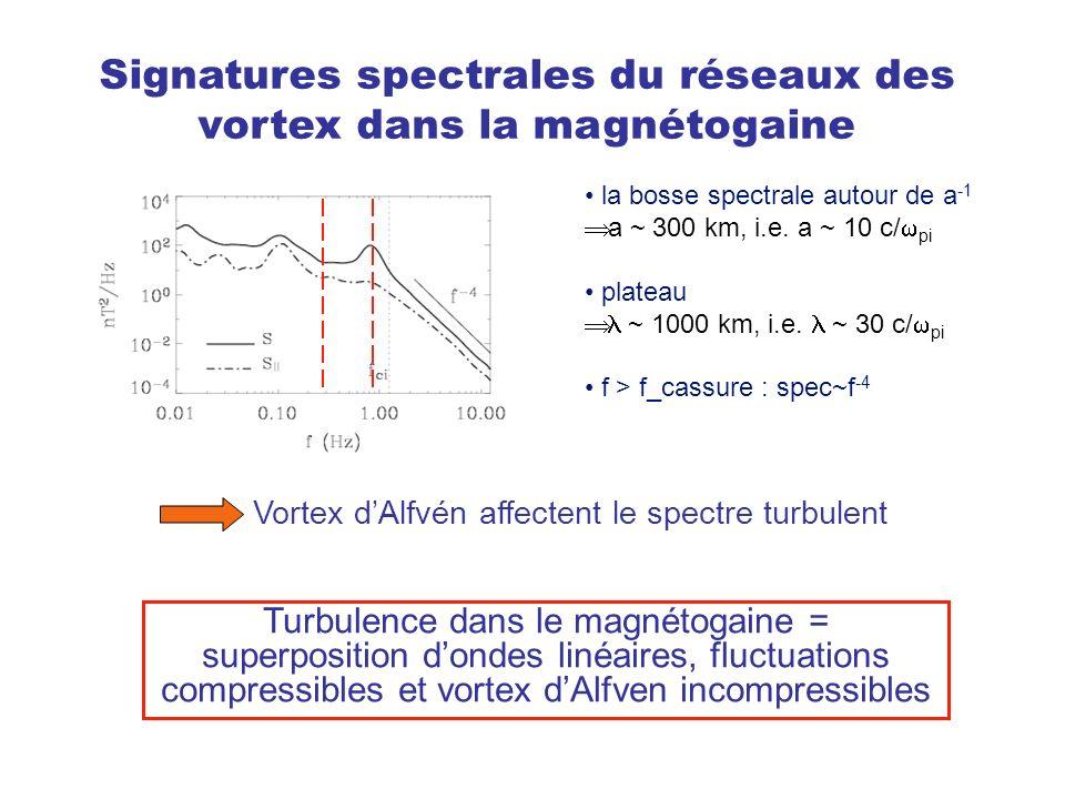 Signatures spectrales du réseaux des vortex dans la magnétogaine la bosse spectrale autour de a -1 a ~ 300 km, i.e. a ~ 10 c/ pi plateau ~ 1000 km, i.