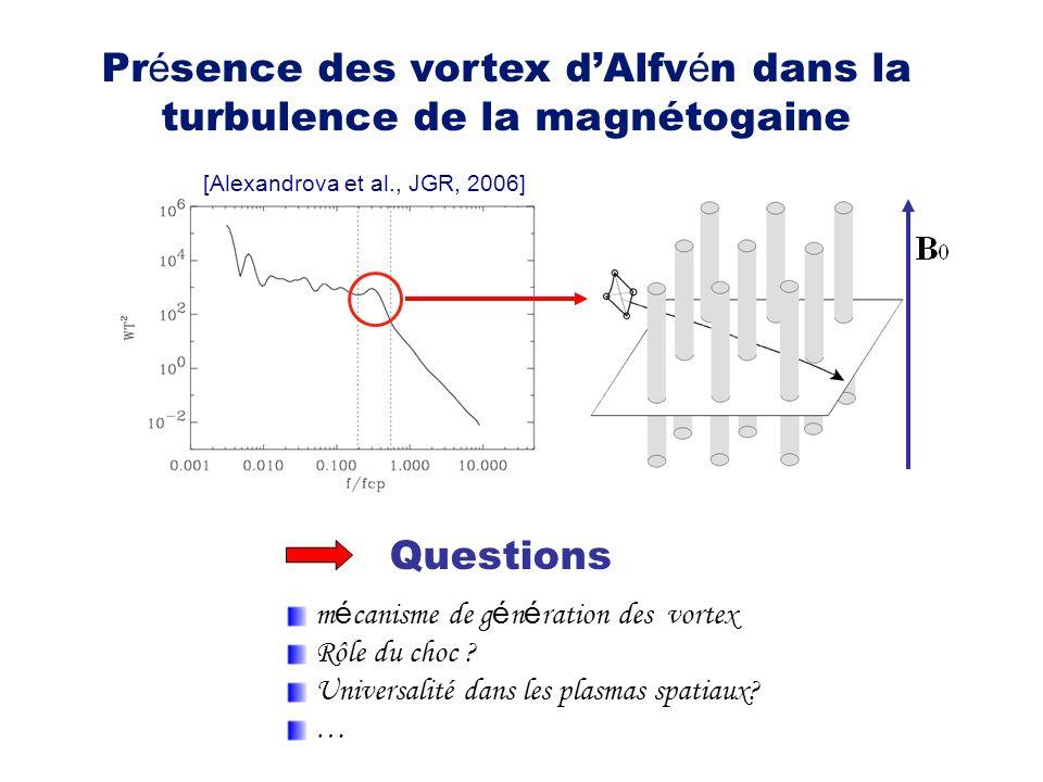 Pr é sence des vortex dAlfv é n dans la turbulence de la magnétogaine [Alexandrova et al., JGR, 2006] m é canisme de g é n é ration des vortex Rôle du choc .