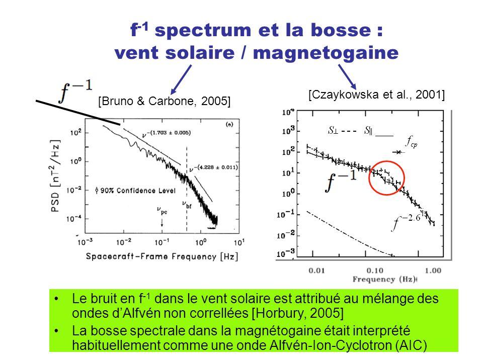 f -1 spectrum et la bosse : vent solaire / magnetogaine [Czaykowska et al., 2001] Le bruit en f -1 dans le vent solaire est attribué au mélange des ondes dAlfvén non correllées [Horbury, 2005] La bosse spectrale dans la magnétogaine était interprété habituellement comme une onde Alfvén-Ion-Cyclotron (AIC) [Bruno & Carbone, 2005]